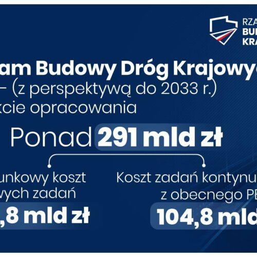 Przybędzie nowych dróg w województwie małopolskim w ramach Rządowego Programu Budowy Dróg Krajowych 2030